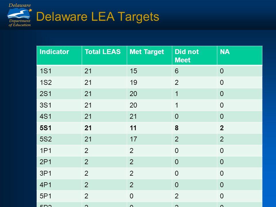 Delaware LEA Targets IndicatorTotal LEASMet TargetDid not Meet NA 1S1211560 1S2211920 2S1212010 3S1212010 4S121 00 5S1211182 5S2211722 1P12200 2P12200 3P12200 4P12200 5P12020 5P22020