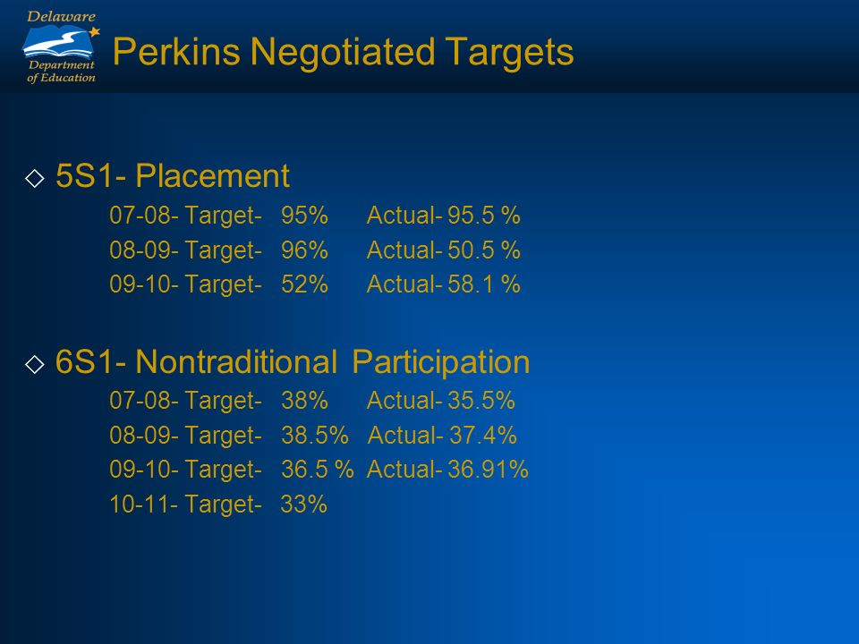 Perkins Negotiated Targets 5S1- Placement 07-08- Target-95%Actual- 95.5 % 08-09- Target- 96%Actual- 50.5 % 09-10- Target-52%Actual- 58.1 % 6S1- Nontraditional Participation 07-08- Target-38%Actual- 35.5% 08-09- Target-38.5% Actual- 37.4% 09-10- Target-36.5 %Actual- 36.91% 10-11- Target- 33%