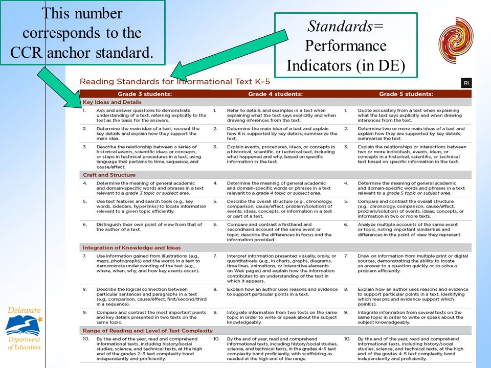 6 This number corresponds to the CCR anchor standard. Standards= Performance Indicators (in DE)