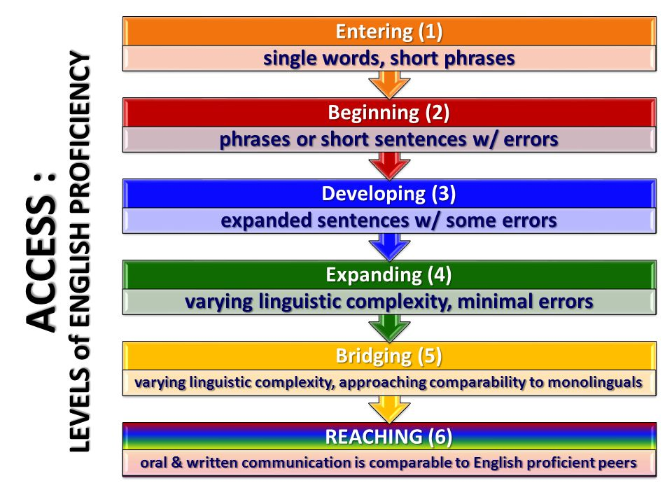ACCESS : LEVELS of ENGLISH PROFICIENCY