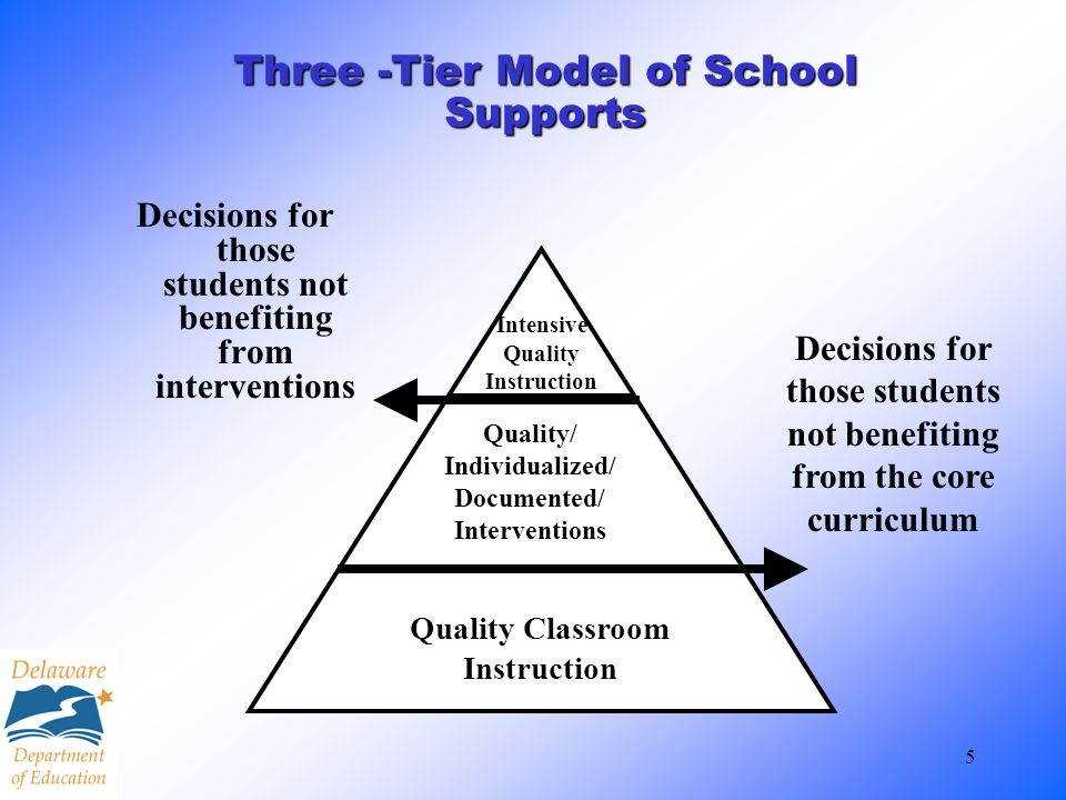 5 Three -Tier Model of School Supports Decisions for those students not benefiting from interventions Decisions for those students not benefiting from