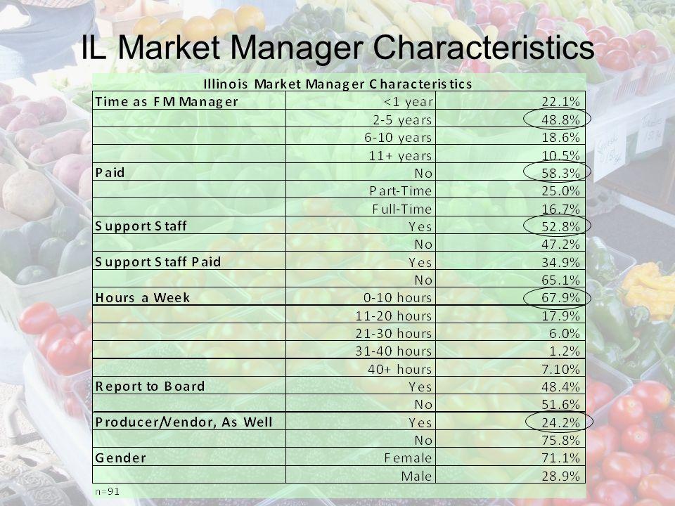 IL Market Manager Characteristics