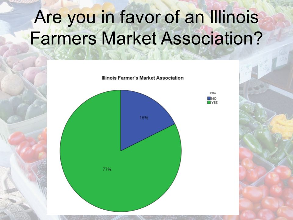Preferred Communication for a Farmers Market Association Likert scale 1-5, where 1= not at all likely and 5 = extremely likely