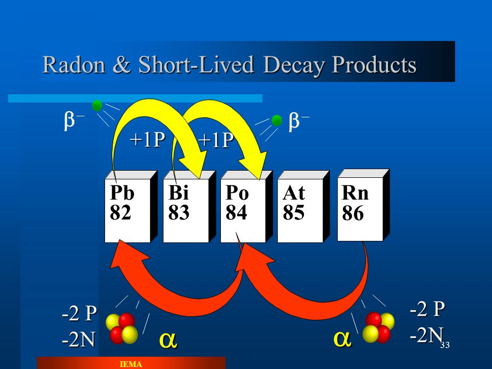 IEMA 32 Radon Decay Product Characteristics Source of cell damage in lungs through release of alpha and beta particles (radiation) Short-lived decay products most significant Have static charges Chemically reactive Solid particles Heavy Metals