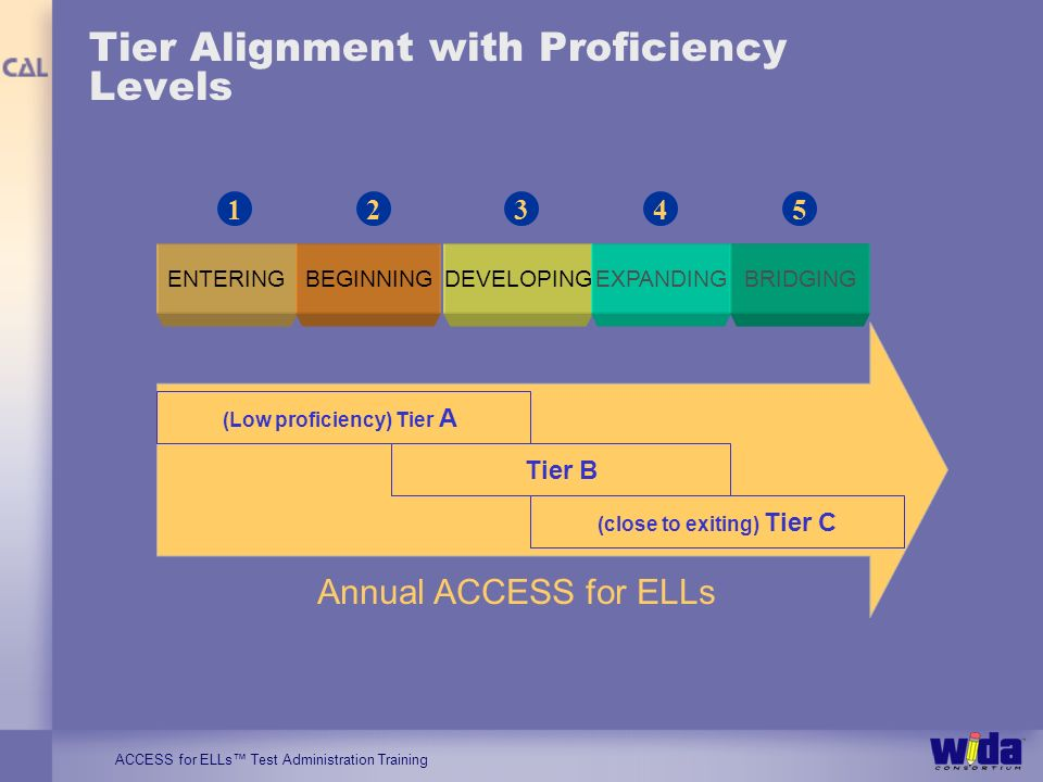 ACCESS for ELLs Test Administration Training Tier Alignment with Proficiency Levels ENTERINGBEGINNINGDEVELOPINGEXPANDINGBRIDGING 12345 Annual ACCESS for ELLs (Low proficiency) Tier A Tier B (close to exiting) Tier C