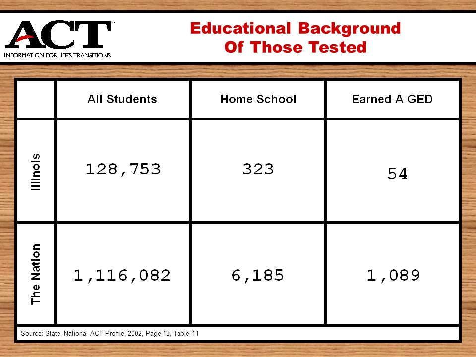 Educational Background Of Those Tested Source: State, National ACT Profile, 2002, Page 13, Table 11