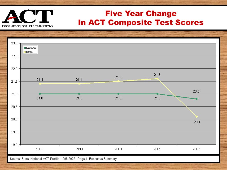 Five Year Change In ACT Composite Test Scores Source: State, National ACT Profile, , Page 1, Executive Summary
