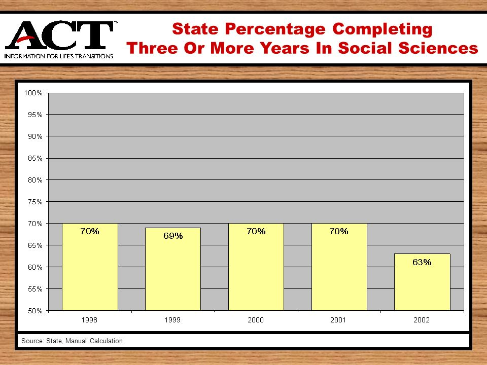 State Percentage Completing Three Or More Years In Social Sciences Source: State, Manual Calculation