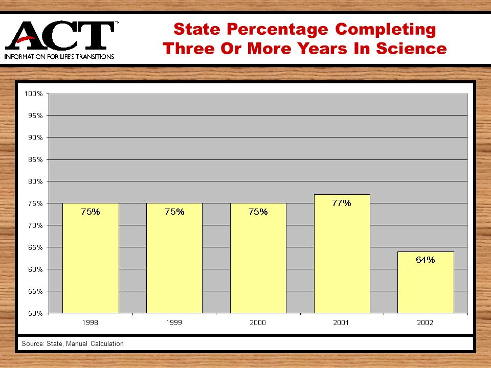 State Percentage Completing Three Or More Years In Science Source: State, Manual Calculation