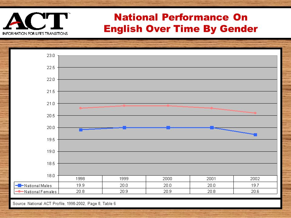 National Performance On English Over Time By Gender Source: National ACT Profile, 1998-2002, Page 8, Table 6