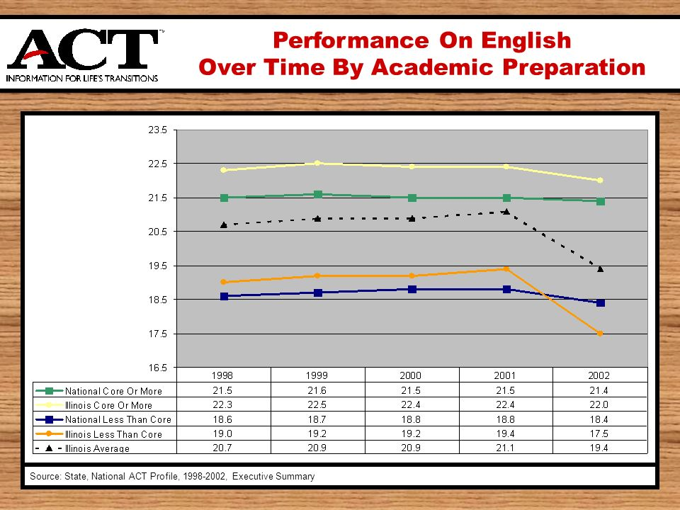 Performance On English Over Time By Academic Preparation Source: State, National ACT Profile, 1998-2002, Executive Summary