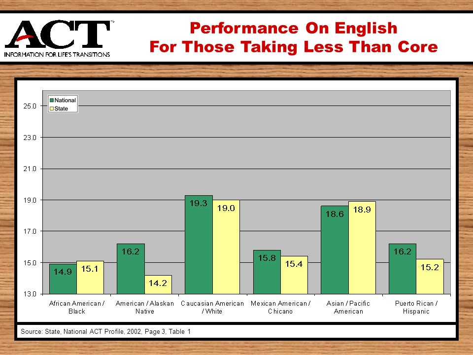 Performance On English For Those Taking Less Than Core Source: State, National ACT Profile, 2002, Page 3, Table 1