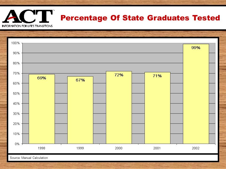 Percentage Of State Graduates Tested Source: Manual Calculation