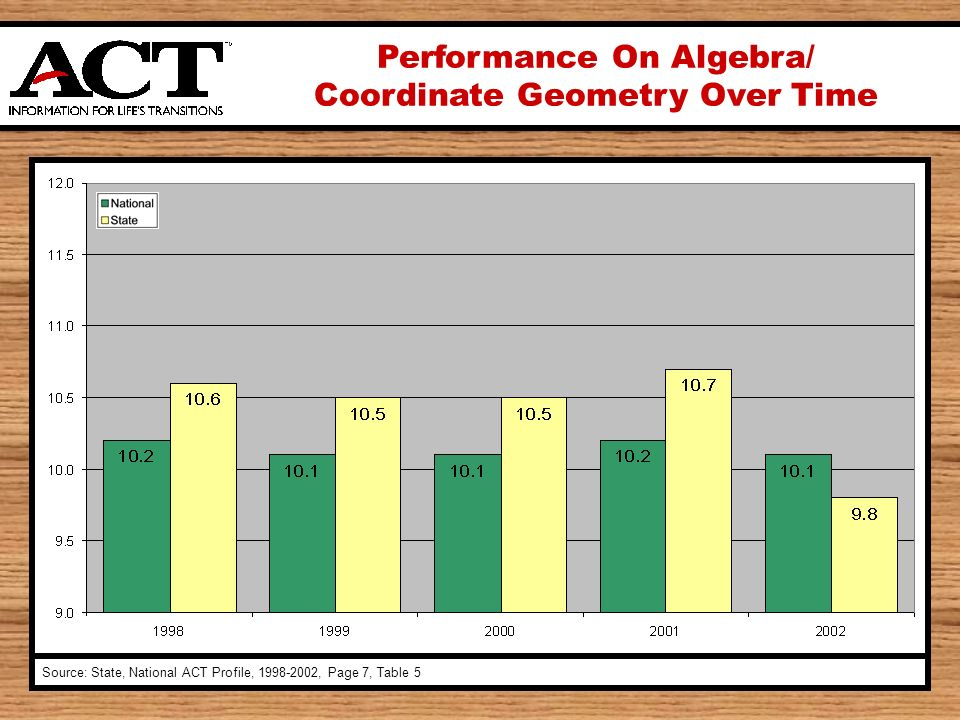 Performance On Algebra/ Coordinate Geometry Over Time Source: State, National ACT Profile, , Page 7, Table 5