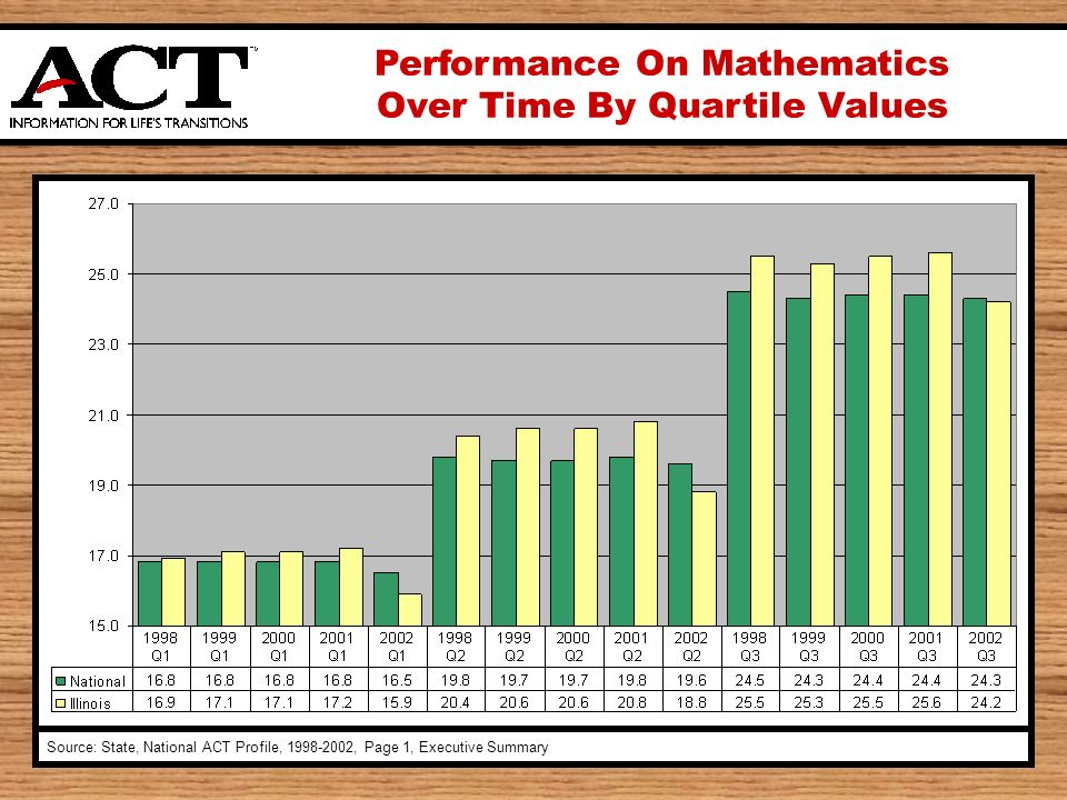 Performance On Mathematics Over Time By Quartile Values Source: State, National ACT Profile, 1998-2002, Page 1, Executive Summary