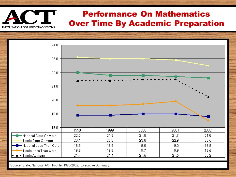Performance On Mathematics Over Time By Academic Preparation Source: State, National ACT Profile, , Executive Summary