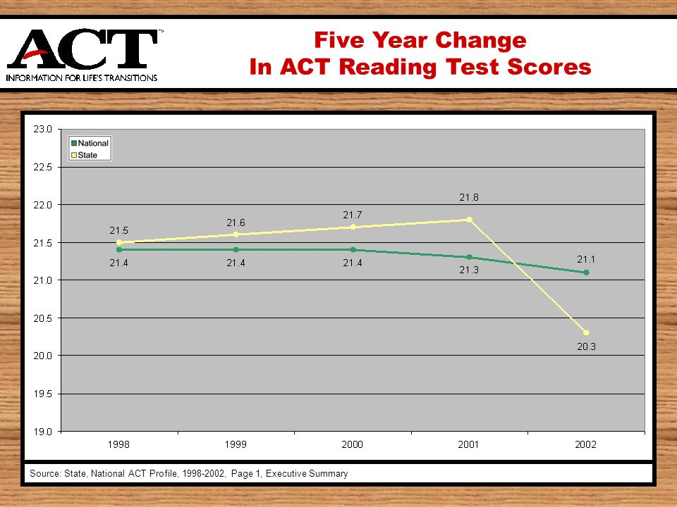 Five Year Change In ACT Reading Test Scores Source: State, National ACT Profile, , Page 1, Executive Summary