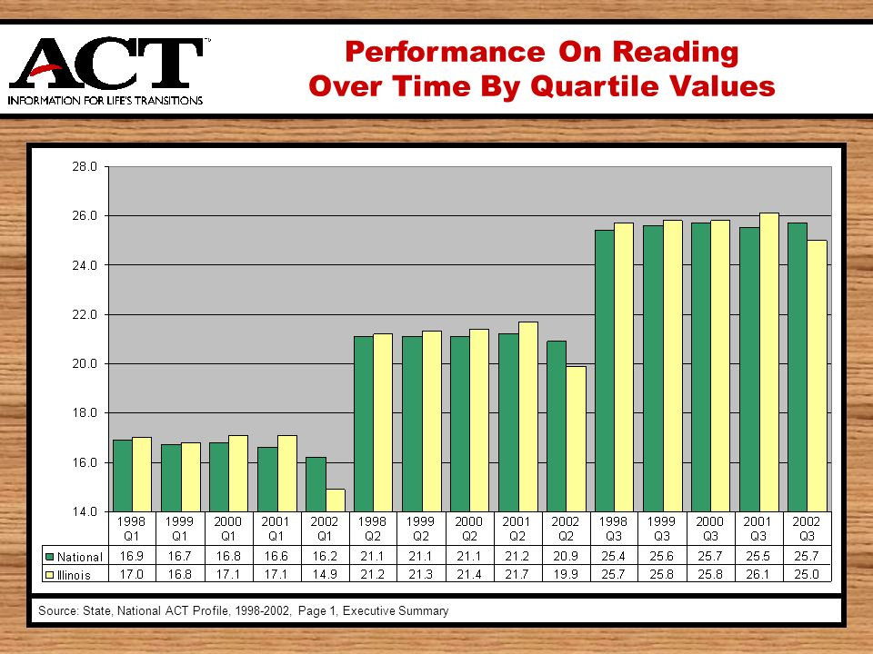 Performance On Reading Over Time By Quartile Values Source: State, National ACT Profile, 1998-2002, Page 1, Executive Summary