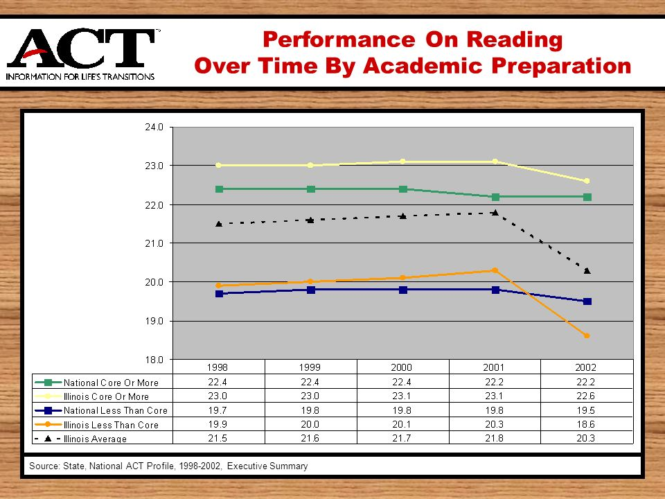 Performance On Reading Over Time By Academic Preparation Source: State, National ACT Profile, 1998-2002, Executive Summary