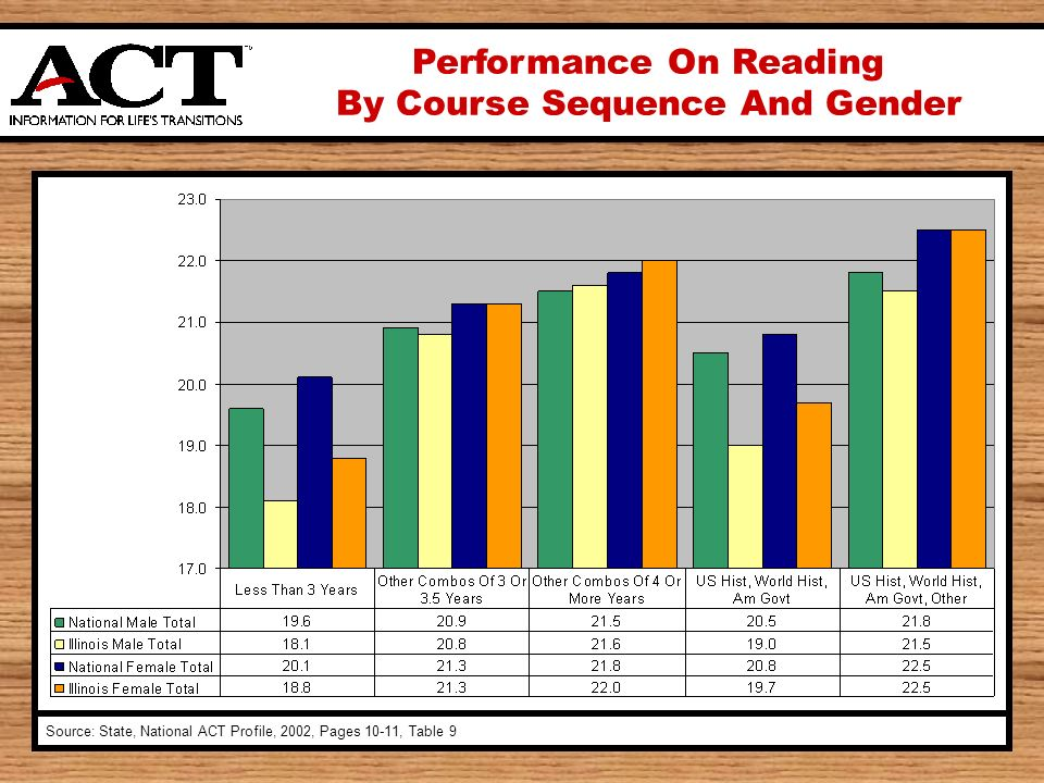 Performance On Reading By Course Sequence And Gender Source: State, National ACT Profile, 2002, Pages 10-11, Table 9