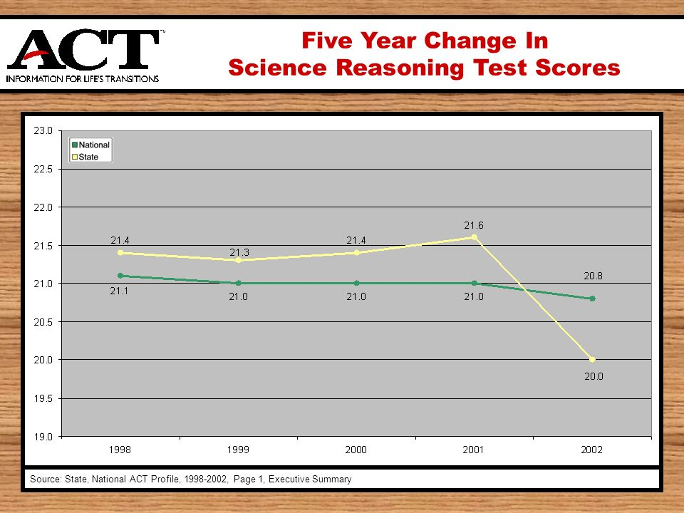 Five Year Change In Science Reasoning Test Scores Source: State, National ACT Profile, 1998-2002, Page 1, Executive Summary