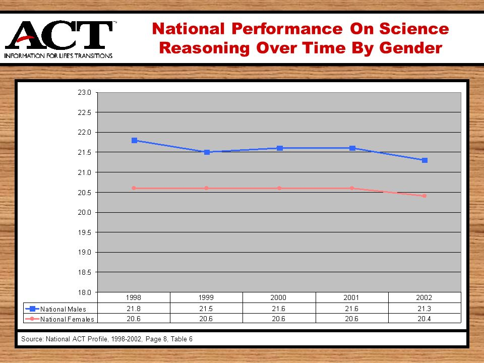 National Performance On Science Reasoning Over Time By Gender Source: National ACT Profile, 1998-2002, Page 8, Table 6