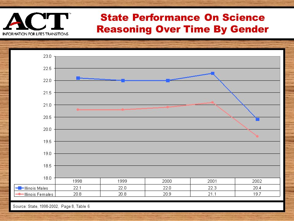 State Performance On Science Reasoning Over Time By Gender Source: State, 1998-2002, Page 8, Table 6