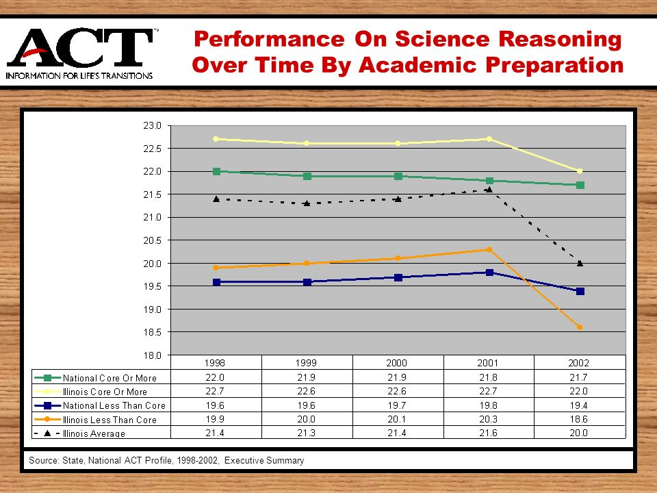Performance On Science Reasoning Over Time By Academic Preparation Source: State, National ACT Profile, 1998-2002, Executive Summary