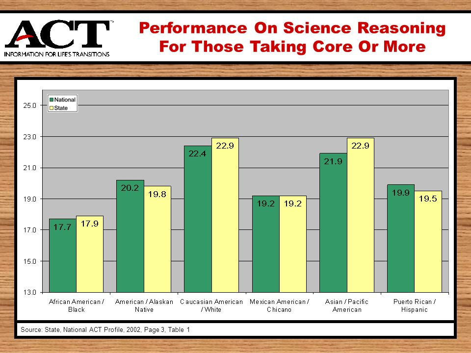 Performance On Science Reasoning For Those Taking Core Or More Source: State, National ACT Profile, 2002, Page 3, Table 1