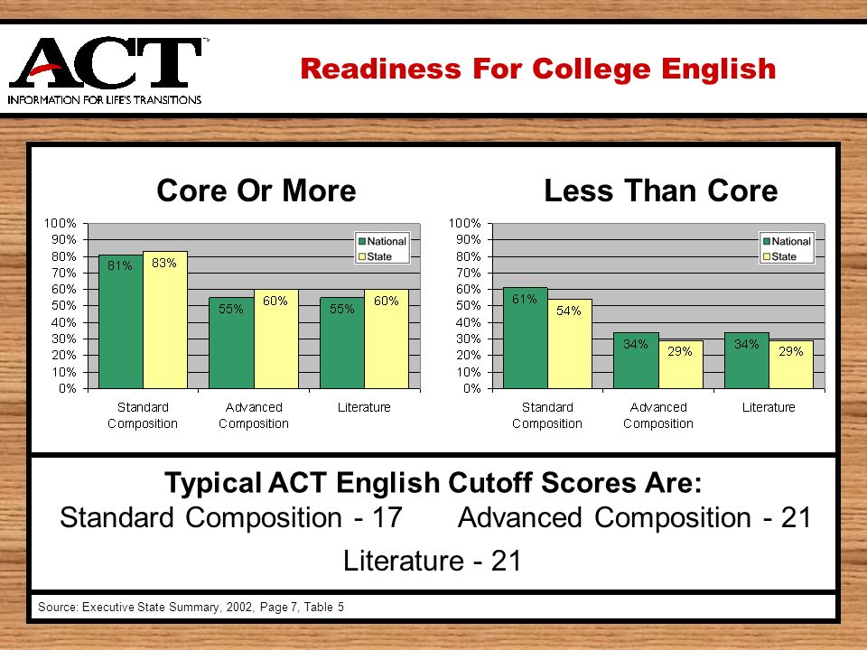 Readiness For College English Source: Executive State Summary, 2002, Page 7, Table 5 Typical ACT English Cutoff Scores Are: Standard Composition - 17Advanced Composition - 21 Literature - 21 Core Or MoreLess Than Core