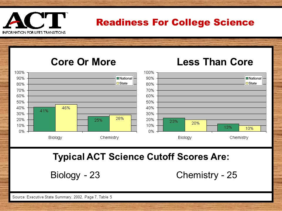 Readiness For College Science Source: Executive State Summary, 2002, Page 7, Table 5 Typical ACT Science Cutoff Scores Are: Biology - 23Chemistry - 25