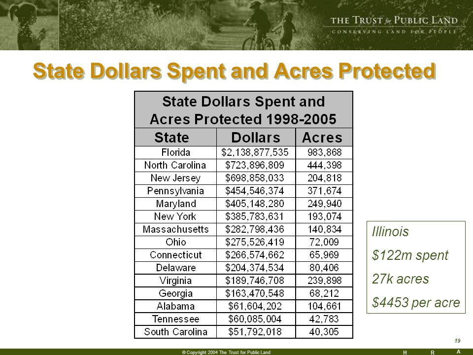 HR A 19 © Copyright 2004 The Trust for Public Land State Dollars Spent and Acres Protected Illinois $122m spent 27k acres $4453 per acre