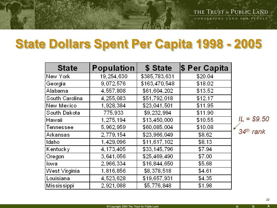 HR A 22 © Copyright 2004 The Trust for Public Land State Dollars Spent Per Capita 1998 - 2005 IL = $9.50 34 th rank