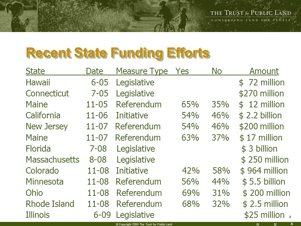 HR A 9 © Copyright 2004 The Trust for Public Land Recent State Funding Efforts StateDate Measure Type Yes No Amount Hawaii 6-05Legislative $ 72 million Connecticut 7-05Legislative $270 million Maine11-05Referendum 65% 35% $ 12 million California11-06Initiative 54% 46% $ 2.2 billion New Jersey11-07 Referendum 54% 46% $200 million Maine11-07 Referendum 63% 37% $ 17 million Florida 7-08 Legislative $ 3 billion Massachusetts 8-08 Legislative $ 250 million Colorado 11-08 Initiative 42% 58% $ 964 million Minnesota 11-08 Referendum 56% 44% $ 5.5 billion Ohio 11-08 Referendum 69% 31% $ 200 million Rhode Island 11-08 Referendum 68% 32% $ 2.5 million Illinois 6-09Legislative $25 million