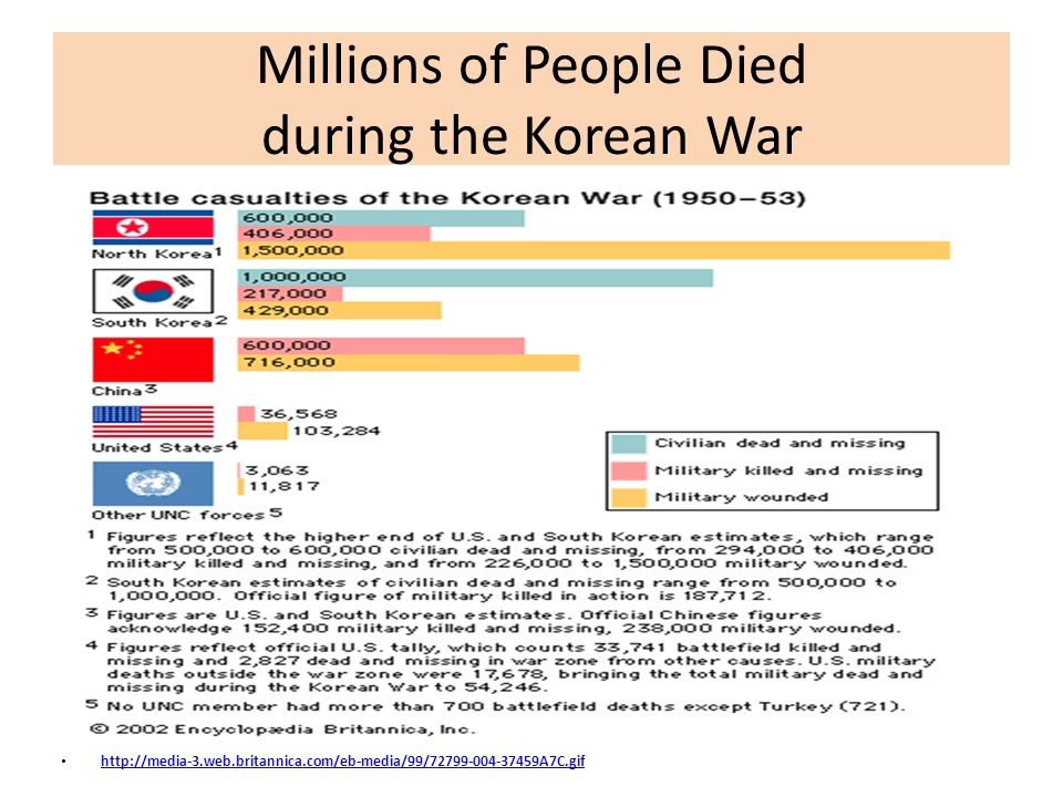 Millions of People Died during the Korean War http://media-3.web.britannica.com/eb-media/99/72799-004-37459A7C.gif