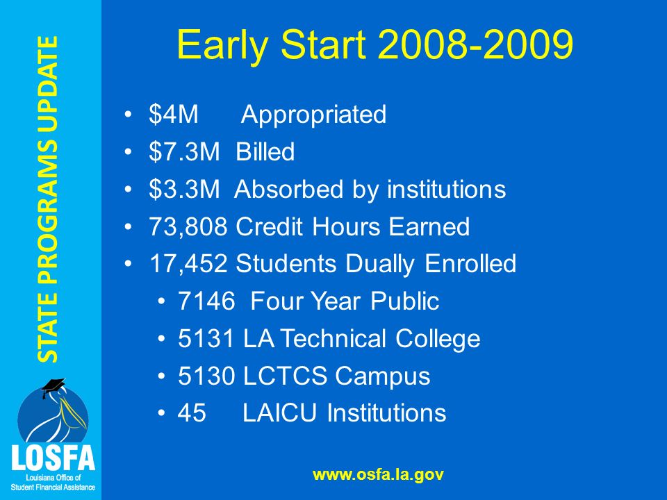 STATE PROGRAMS UPDATE Early Start 2008-2009 www.osfa.la.gov $4M Appropriated $7.3M Billed $3.3M Absorbed by institutions 73,808 Credit Hours Earned 17,452 Students Dually Enrolled 7146 Four Year Public 5131 LA Technical College 5130 LCTCS Campus 45 LAICU Institutions
