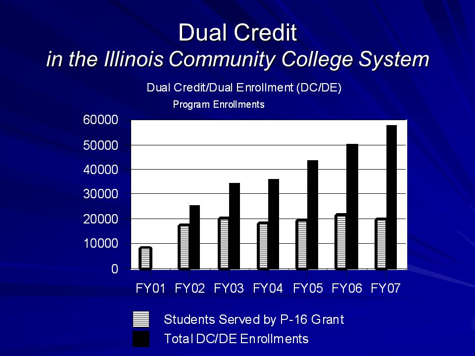 Dual Credit in the Illinois Community College System