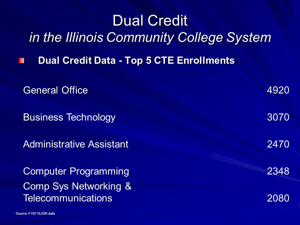 Dual Credit in the Illinois Community College System Dual Credit Data - Top 5 CTE Enrollments General Office4920 Business Technology3070 Administrative Assistant2470 Computer Programming2348 Comp Sys Networking & Telecommunications2080 Source: FY07 SU/SR data