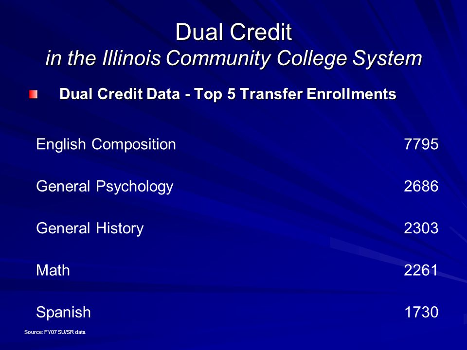 Dual Credit in the Illinois Community College System Dual Credit Data - Top 5 Transfer Enrollments English Composition7795 General Psychology2686 General History2303 Math2261 Spanish1730 Source: FY07 SU/SR data