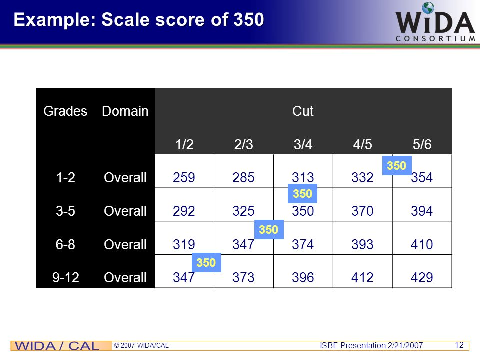 ISBE Presentation 2/21/2007 © 2007 WIDA/CAL 12 Example: Scale score of 350 GradesDomainCut 1/22/33/44/55/6 1-2Overall259285313332354 3-5Overall2923253