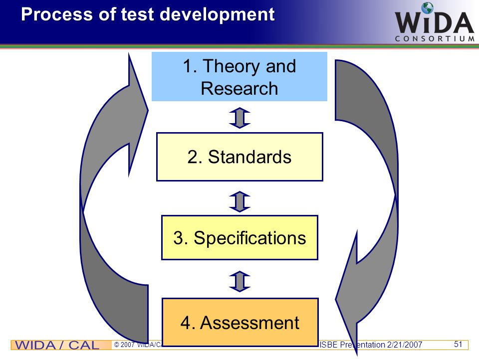 ISBE Presentation 2/21/2007 © 2007 WIDA/CAL 51 Process of test development 2. Standards 3. Specifications 4. Assessment 1. Theory and Research