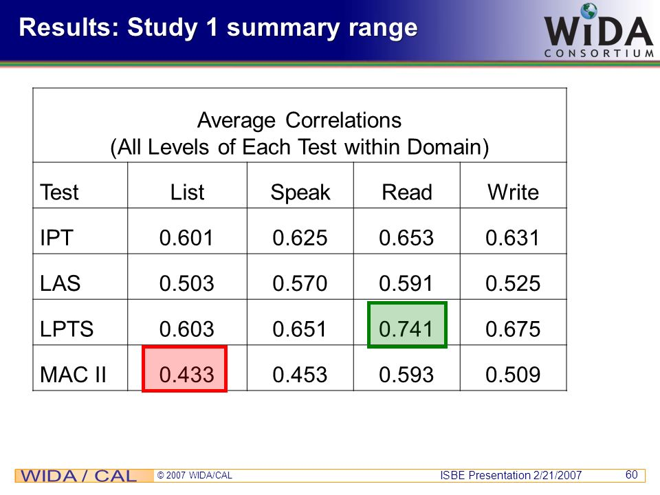 ISBE Presentation 2/21/2007 © 2007 WIDA/CAL 60 Results: Study 1 summary range Average Correlations (All Levels of Each Test within Domain) TestListSpe
