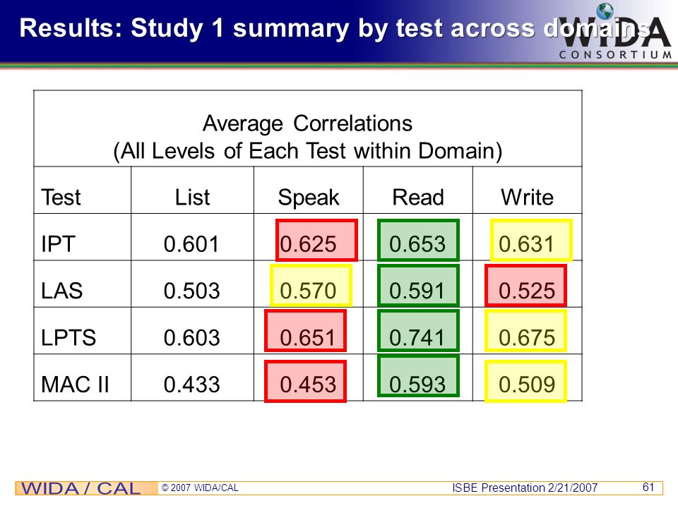 ISBE Presentation 2/21/2007 © 2007 WIDA/CAL 61 Results: Study 1 summary by test across domains Average Correlations (All Levels of Each Test within Do