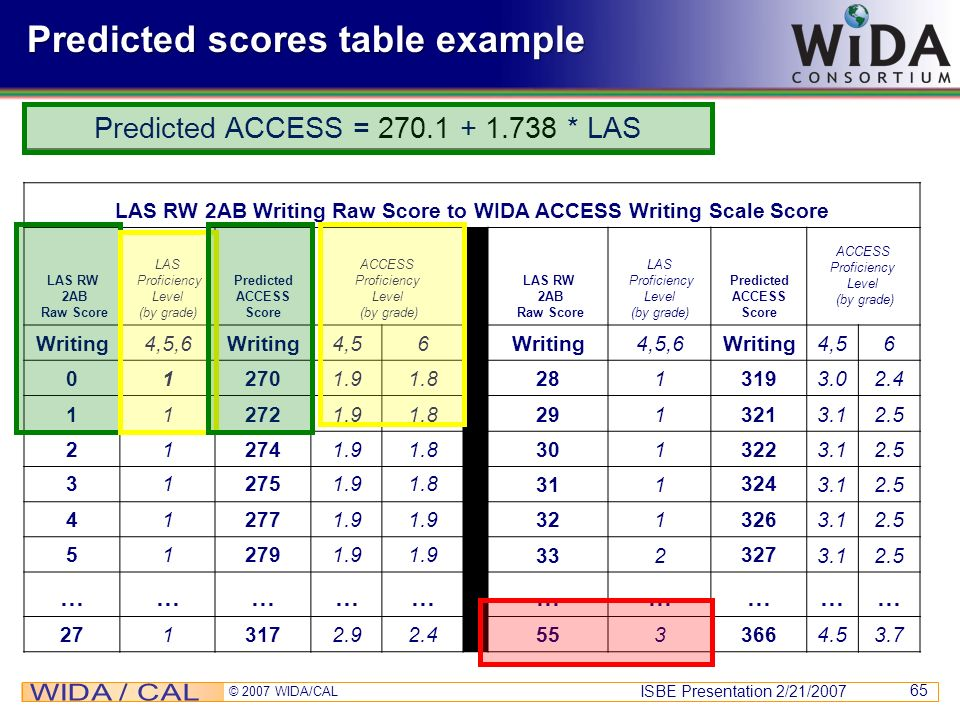 ISBE Presentation 2/21/2007 © 2007 WIDA/CAL 65 Predicted scores table example Predicted ACCESS = 270.1 + 1.738 * LAS LAS RW 2AB Writing Raw Score to W