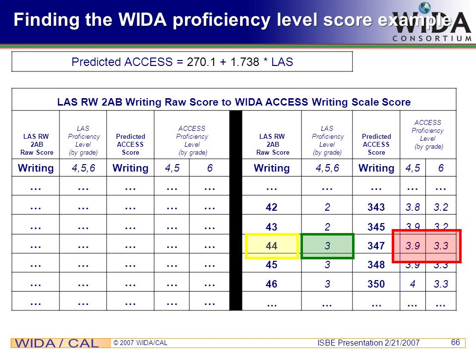 ISBE Presentation 2/21/2007 © 2007 WIDA/CAL 66 Finding the WIDA proficiency level score example Predicted ACCESS = 270.1 + 1.738 * LAS LAS RW 2AB Writ