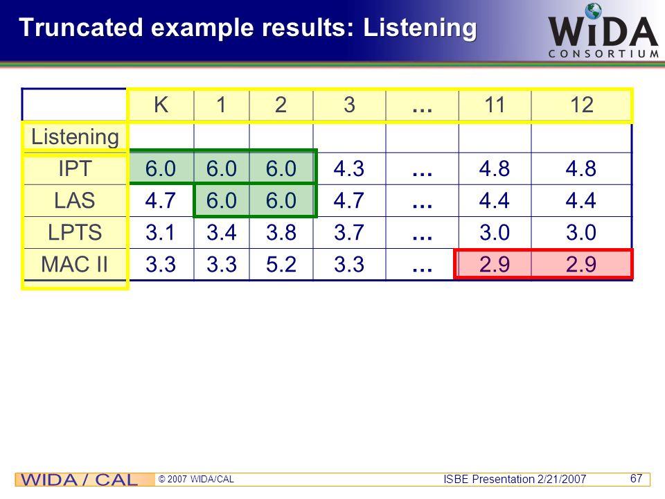 ISBE Presentation 2/21/2007 © 2007 WIDA/CAL 67 Truncated example results: Listening K123…1112 Listening IPT6.0 4.3…4.8 LAS4.76.0 4.7…4.4 LPTS3.13.43.8