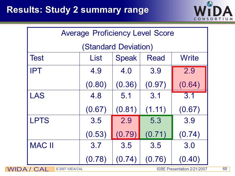 ISBE Presentation 2/21/2007 © 2007 WIDA/CAL 68 Results: Study 2 summary range Average Proficiency Level Score (Standard Deviation) TestListSpeakReadWr