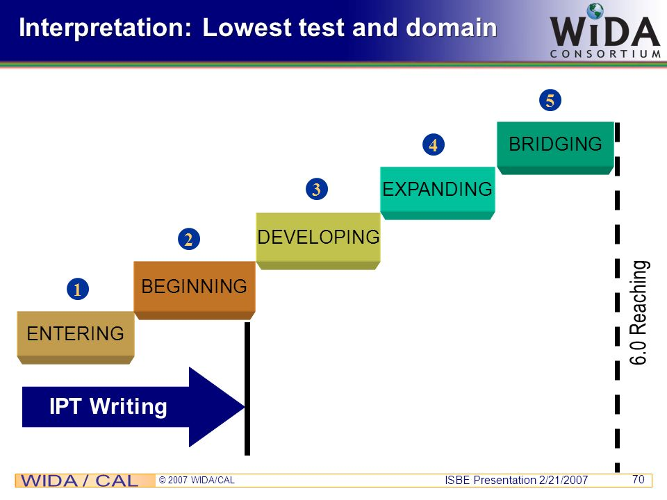 ISBE Presentation 2/21/2007 © 2007 WIDA/CAL 70 Interpretation: Lowest test and domain LPTS Reading ENTERING BEGINNING DEVELOPING EXPANDING 1 2 3 4 5 B