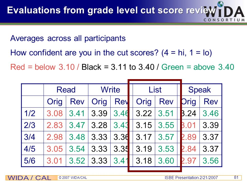 ISBE Presentation 2/21/2007 © 2007 WIDA/CAL 81 Evaluations from grade level cut score review Averages across all participants How confident are you in