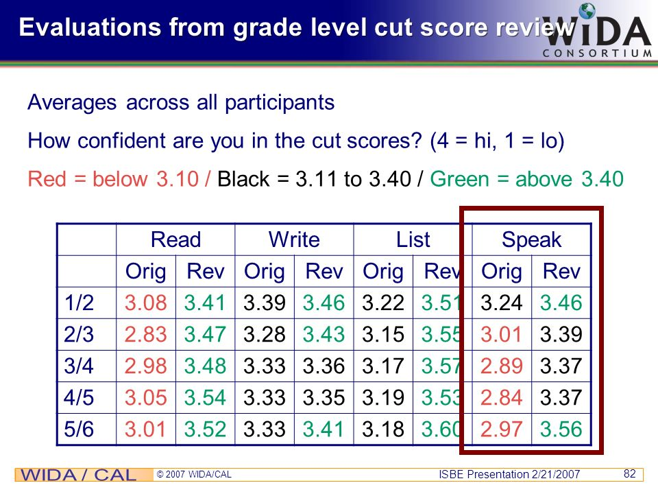 ISBE Presentation 2/21/2007 © 2007 WIDA/CAL 82 Evaluations from grade level cut score review Averages across all participants How confident are you in